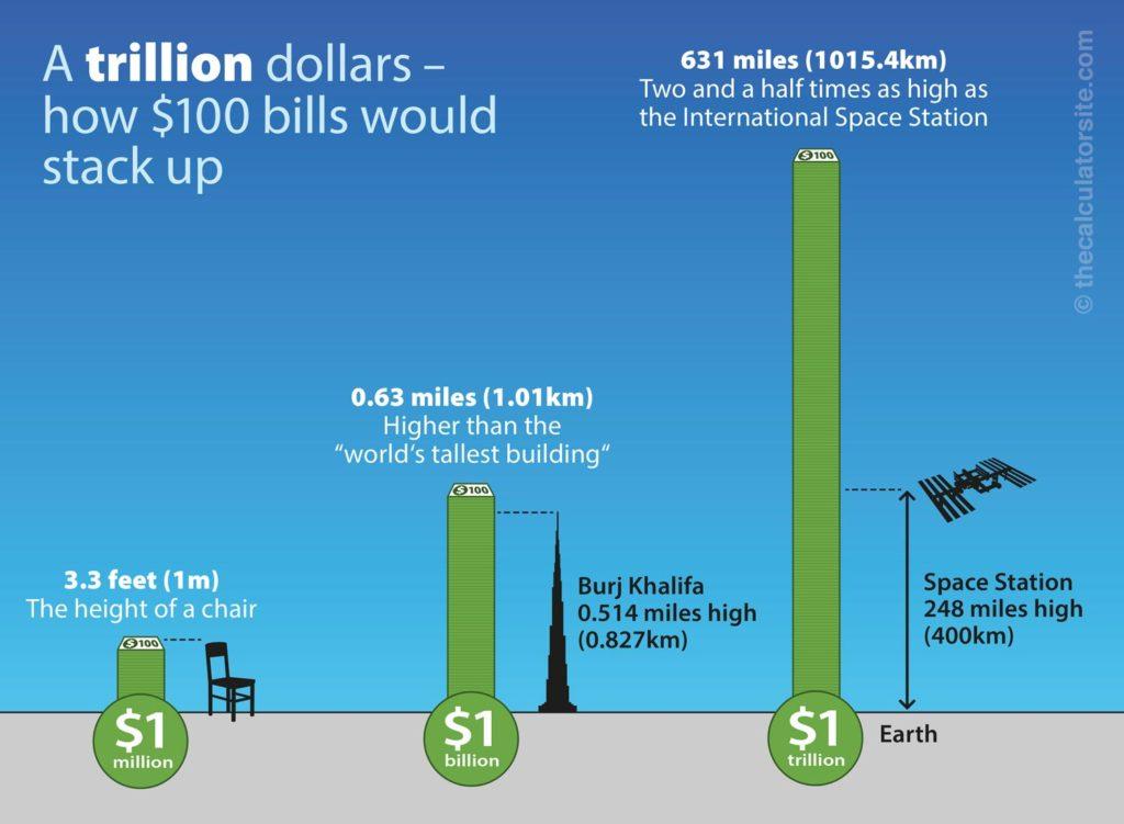 Circulaire economie wordt 1 biljoen dollars waard